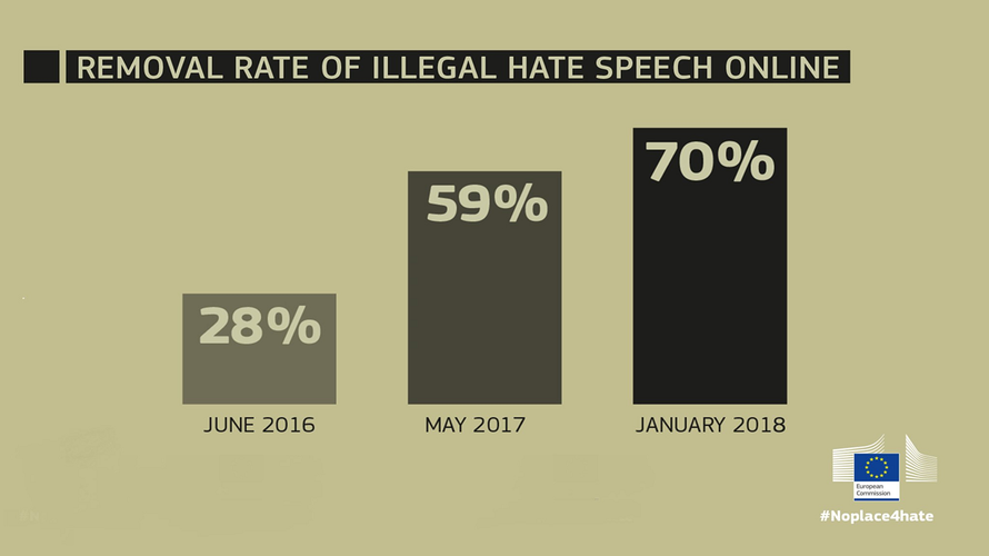 Removal of hate speech online has increased thanks to EU code of conduct